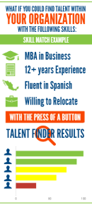 what if you could find talent within your organazation with skills
