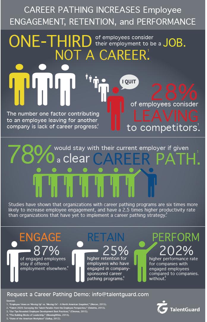 Career Pathing Increases