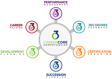 Career Core Competencies Icon picture logo