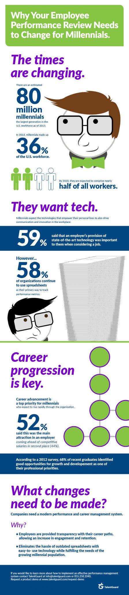 Millennial Performance Management Infographic