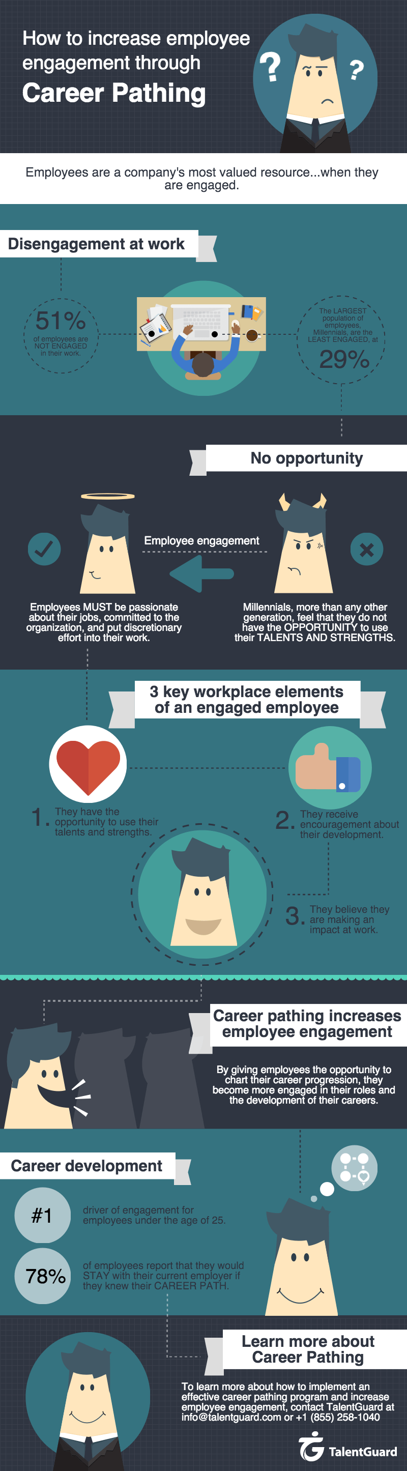 Career Pathing Employee Engagement Infographic