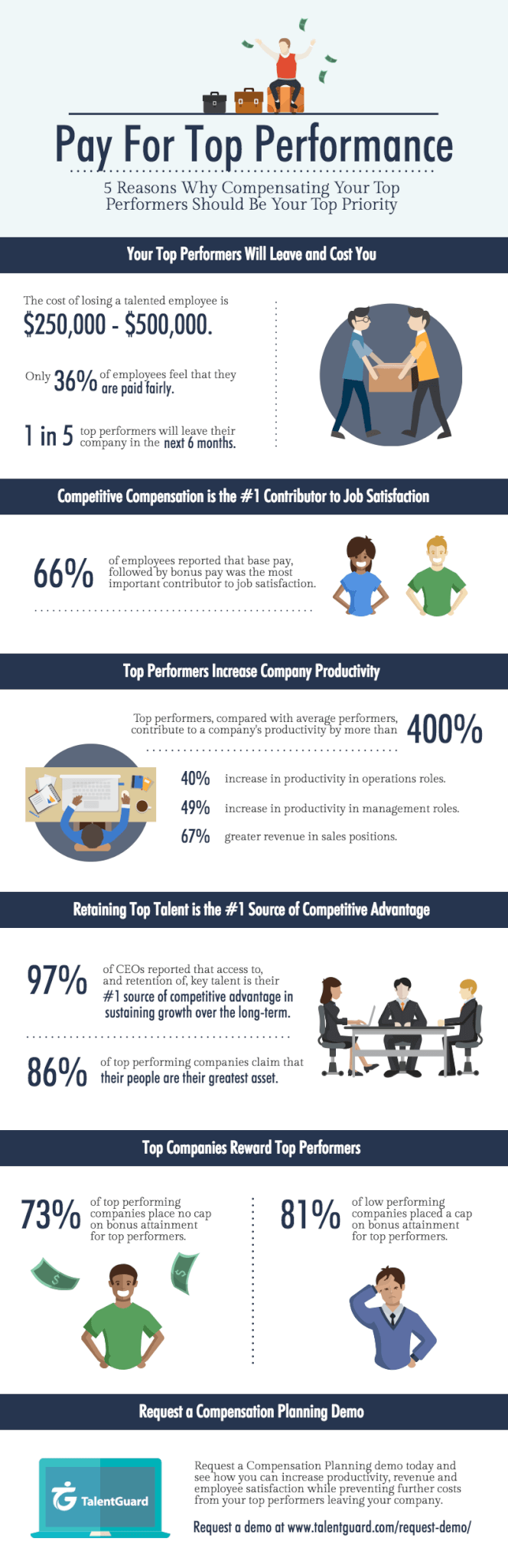 Pay For Top Performance Compensation Planning Infographic