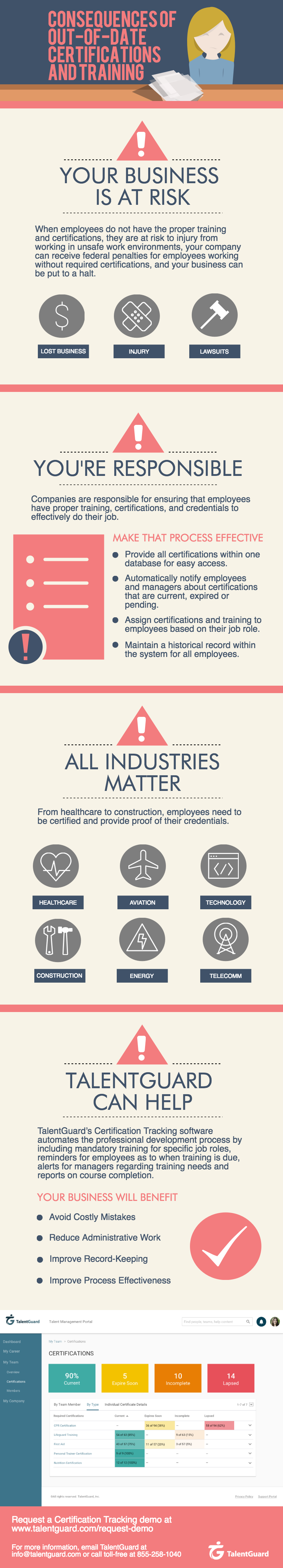 Consequences of Out-of-date certifications and Training infographic