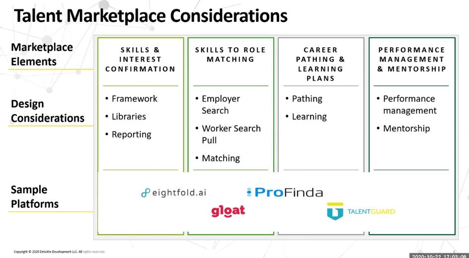 Talent Marketplace considerations