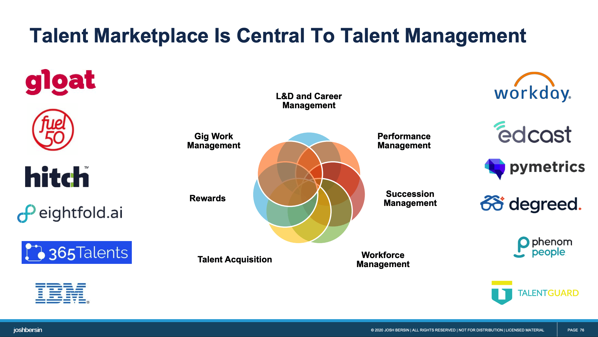 Talent Marketplace is central to talent management