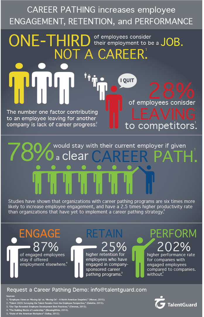Career Pathing increases employee engagement, retention, and performance Software